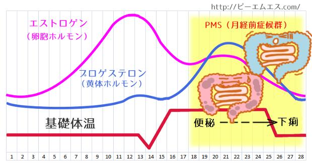 benpi_geri_chart