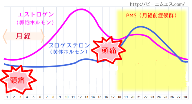 zutsu_chart