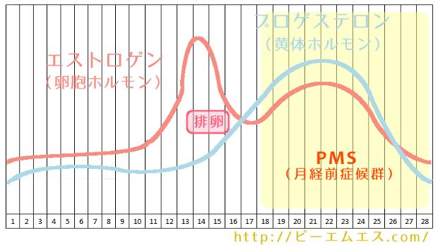 hormone_chart